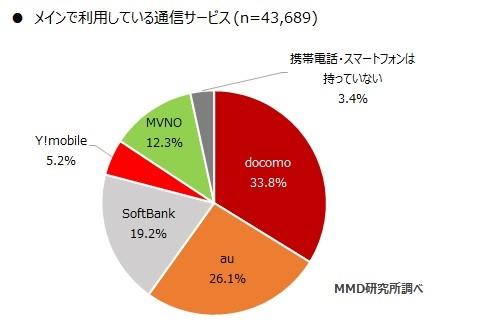 格安SIMのシェア率のグラフ
