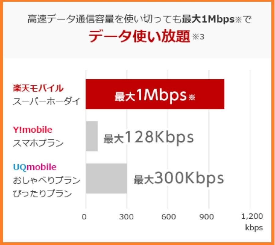 楽天モバイルのデータ使い放題1Mbps