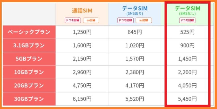 楽天モバイルの組み合わせプランのデータSIM