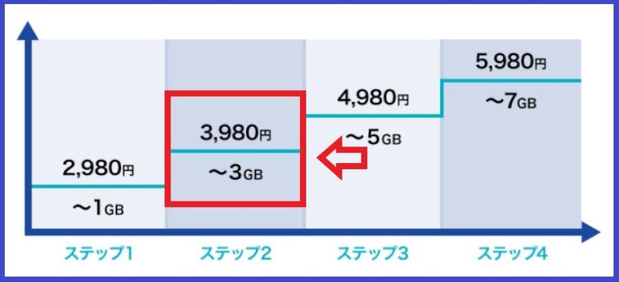 ドコモのギガライトの3GB