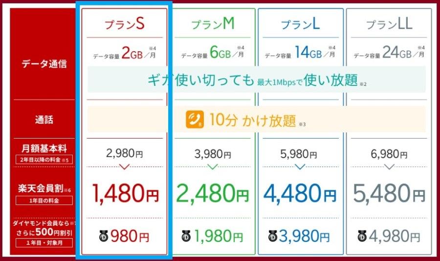 楽天モバイルスーパーホーダイプランS2GB