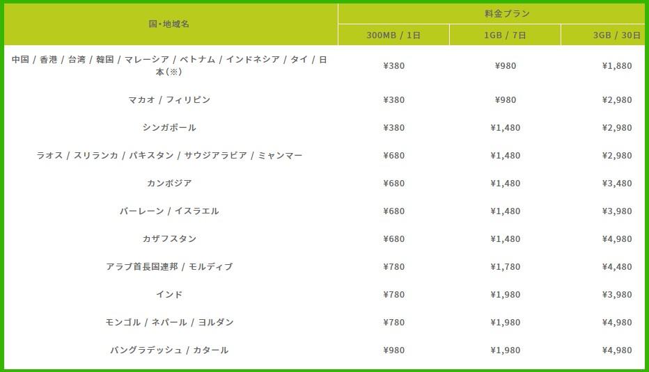 限界突破WiFiの海外料金の一覧
