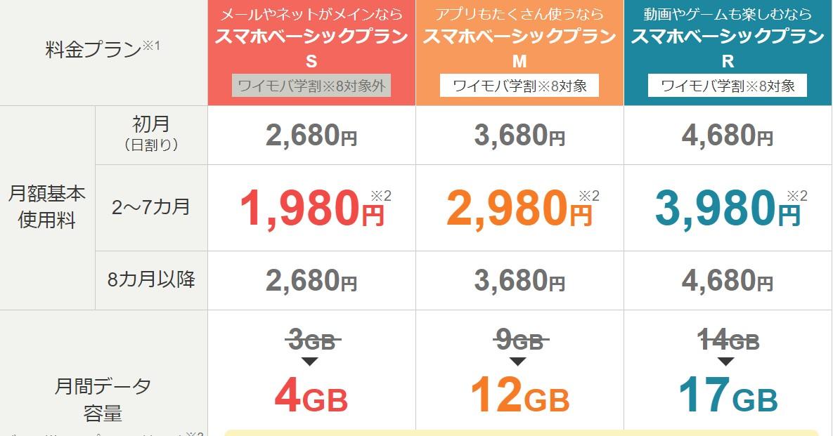 ワイモバイルの料金表
