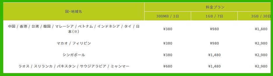 限界突破WiFiの海外のアジア料金