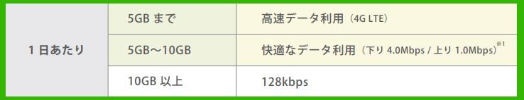 限界突破WiFiの制限アリプランの内容