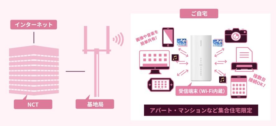 NCTワイヤレスの仕組み