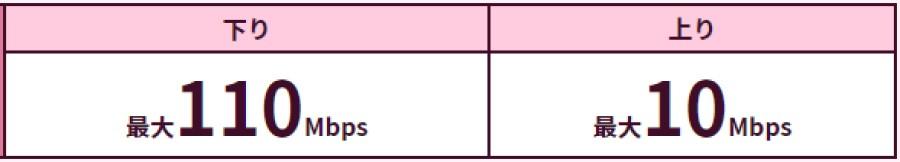 NCTワイヤレスのダウンロードとアップロードの速度