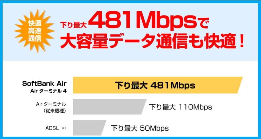 ソフトバンクエアーの速度