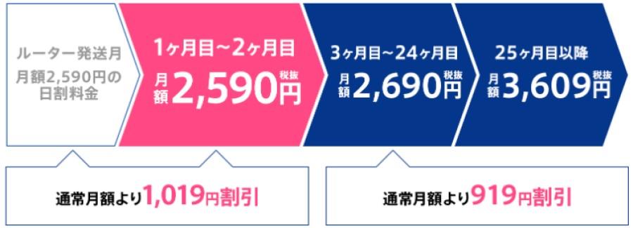 WiMAXの7GBプランの料金
