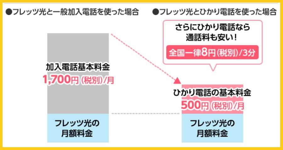 BIGLOBE光パックNeo with フレッツのひかり電話の料金(ビッグローブ)